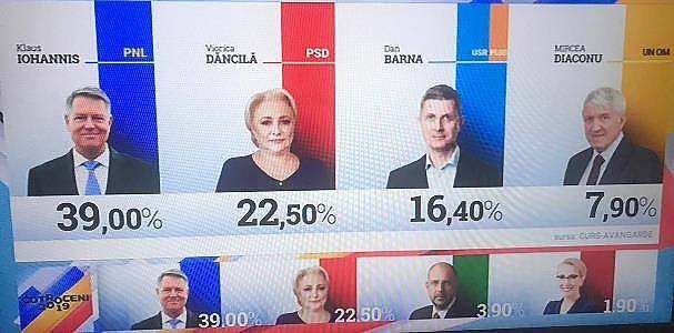ALEGERI PREZIDENȚIALE 2019. Rezultate provizorii după numărarea a 99,99% DIN VOTURI: Iohannis - 36,66%; Dăncilă - 23,80%; Barna - 13,99% | ActiveNews